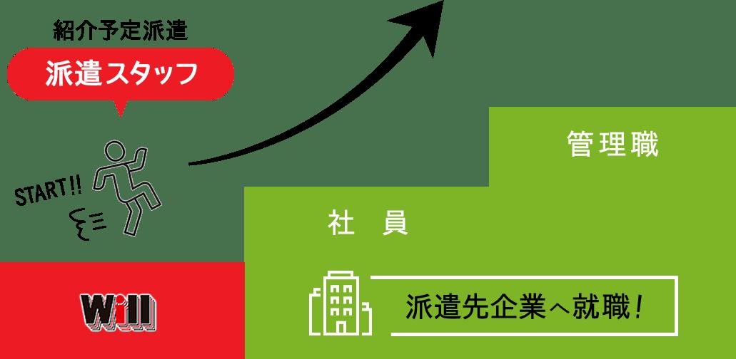 紹介予定派遣-Will→社員(派遣先企業)→管理職(派遣先企業)