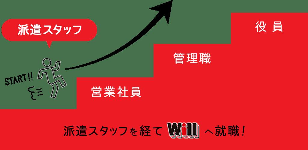 派遣スタッフを経てWillへ就職!→営業社員→管理職→役員